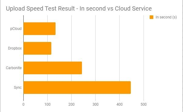 4 Fastest Cloud Storage - Why it Matters (See Upload Speed